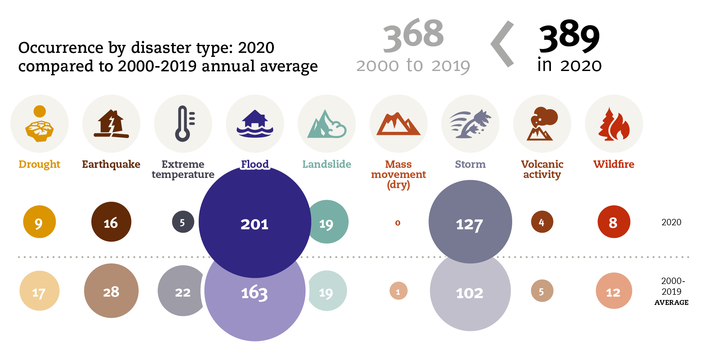 Non-COVID disaster trends in 2020