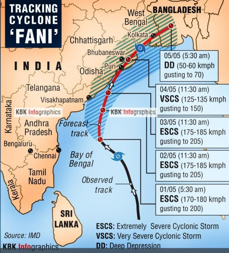 The Indian Meteorology Department started tracking cyclone Foni days before it made landfall